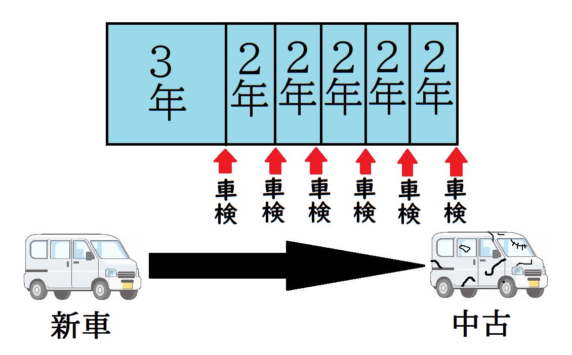 車 自動車 軽自動車 車検 期間 期限