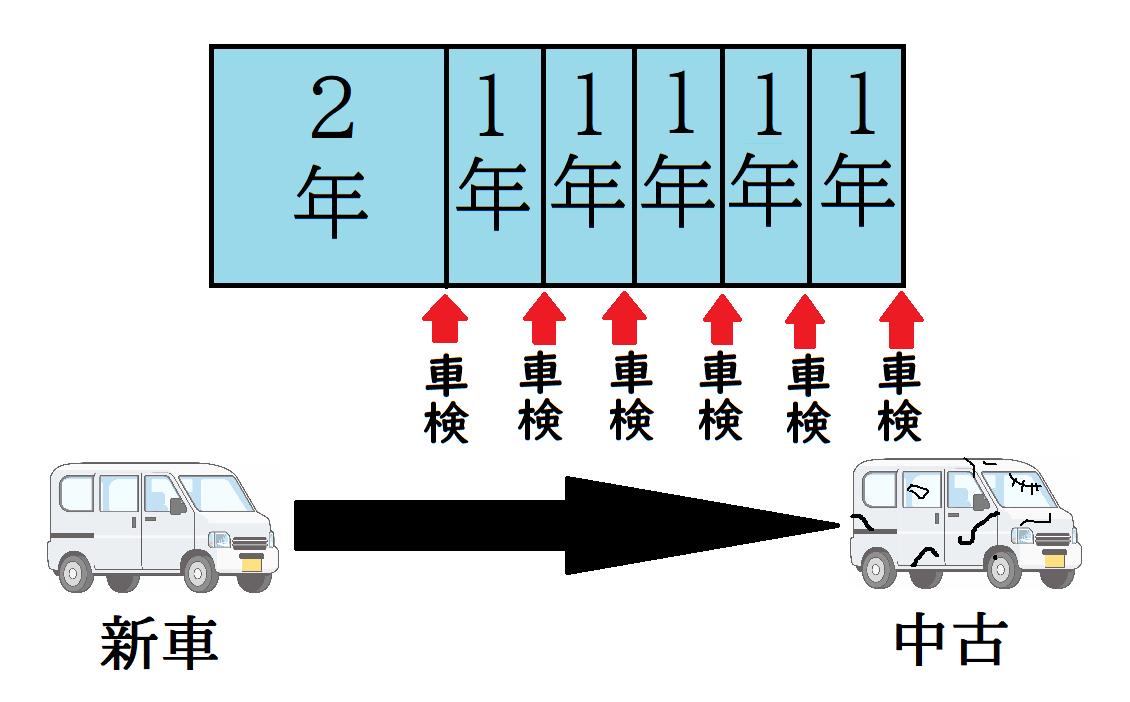 車 自動車 軽自動車 貨物 車検 期間 期限